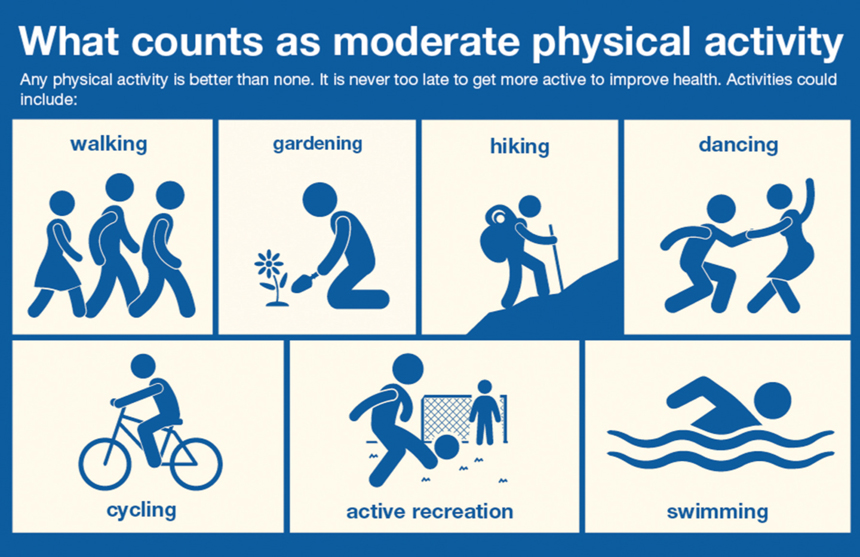 what-counts-as-moderate-physical-activity