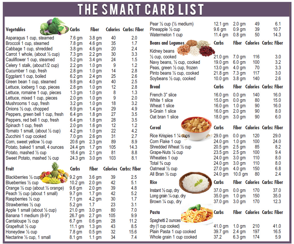 THE-SMART-CARB-LIST